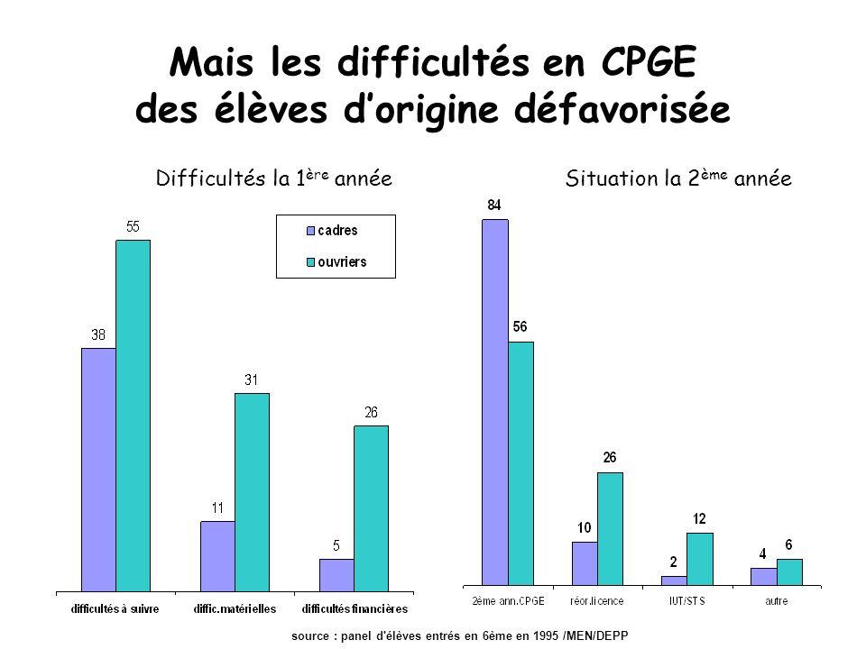 Mais les difficultés en CPGE des élèves dorigine défavorisée Situation la 2 ème annéeDifficultés la 1 ère année source : panel d élèves entrés en 6ème en 1995 /MEN/DEPP