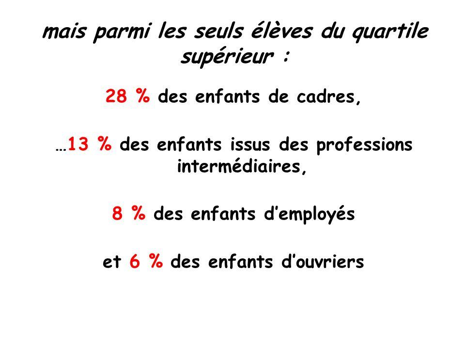 mais parmi les seuls élèves du quartile supérieur : 28 % des enfants de cadres, …13 % des enfants issus des professions intermédiaires, 8 % des enfants demployés et 6 % des enfants douvriers