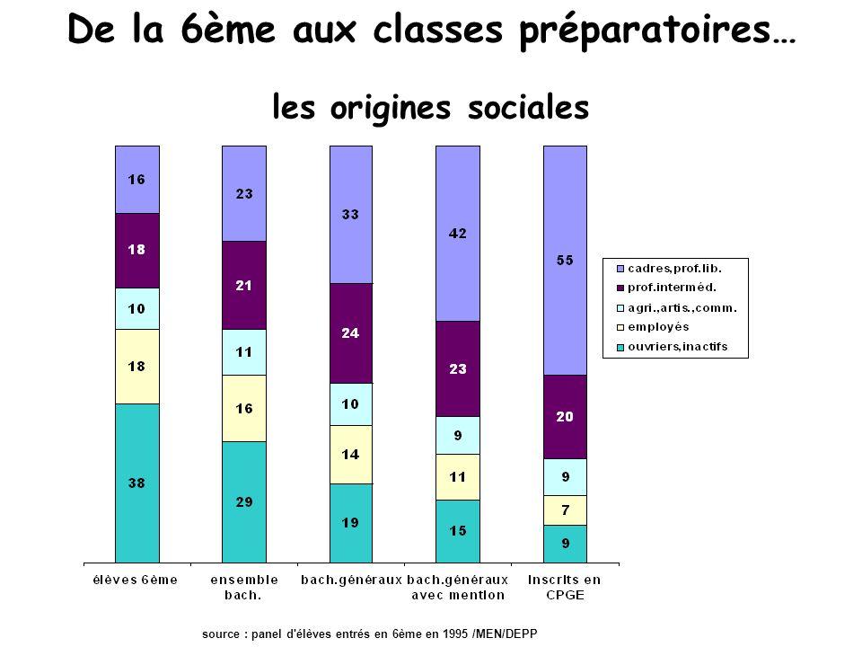 De la 6ème aux classes préparatoires… les origines sociales source : panel d élèves entrés en 6ème en 1995 /MEN/DEPP