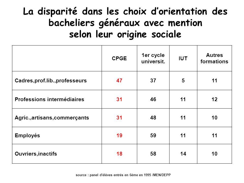 La disparité dans les choix dorientation des bacheliers généraux avec mention selon leur origine sociale CPGE 1er cycle universit.
