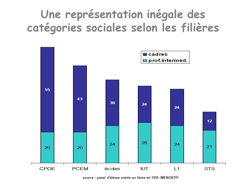 Une représentation inégale des catégories sociales selon les filières source : panel d élèves entrés en 6ème en 1995 /MEN/DEPP