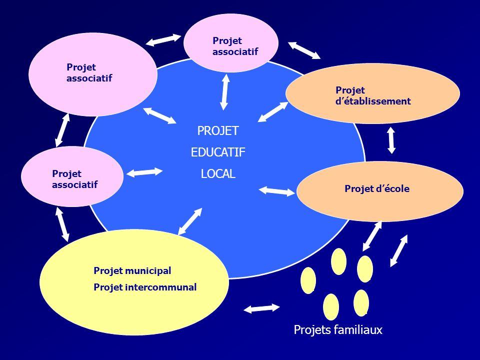 PROJET EDUCATIF LOCAL Projet associatif Projet municipal Projet intercommunal Projet détablissement Projet décole Projets familiaux