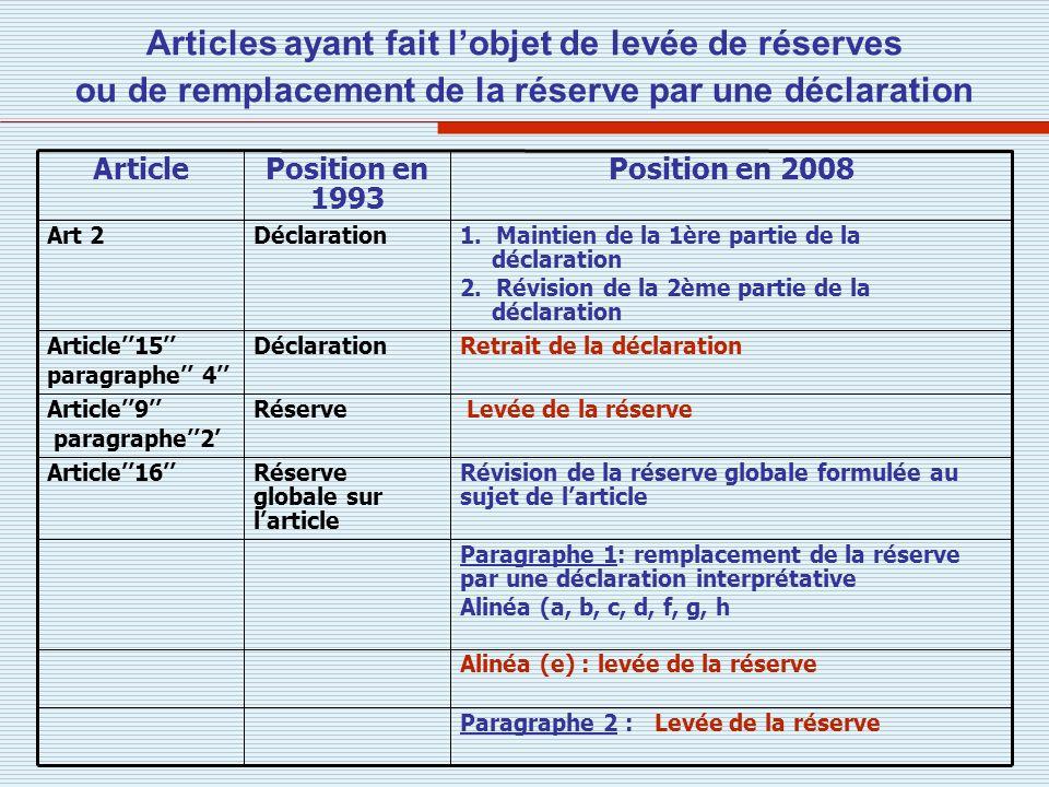 Paragraphe 2 : Levée de la réserve Alinéa (e) : levée de la réserve Paragraphe 1: remplacement de la réserve par une déclaration interprétative Alinéa