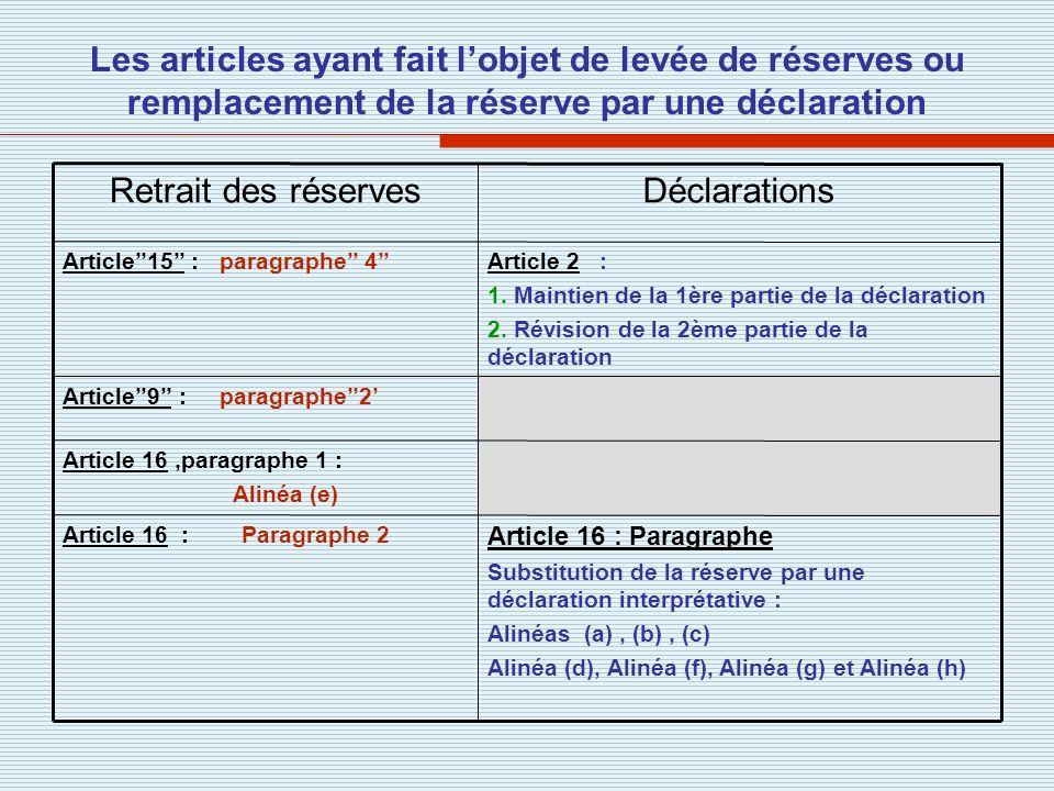 Les articles ayant fait lobjet de levée de réserves ou remplacement de la réserve par une déclaration Article 16 : Paragraphe Substitution de la réser