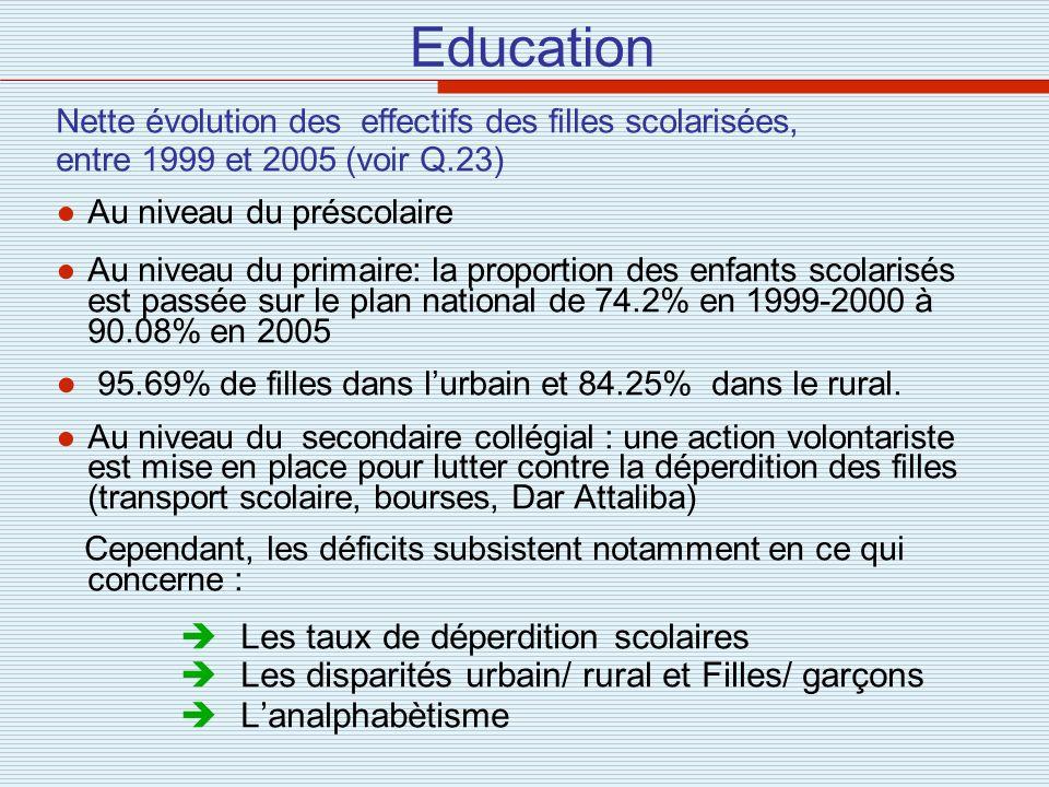 Education Nette évolution des effectifs des filles scolarisées, entre 1999 et 2005 (voir Q.23) Au niveau du préscolaire Au niveau du primaire: la prop
