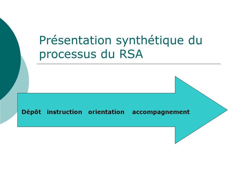 Présentation synthétique du processus du RSA Dépôt instruction orientation accompagnement