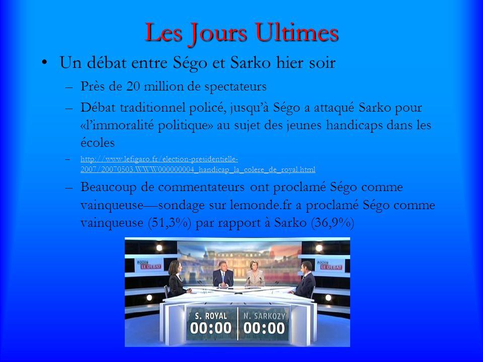 Les Jours Ultimes Un débat entre Ségo et Sarko hier soir –Près de 20 million de spectateurs –Débat traditionnel policé, jusquà Ségo a attaqué Sarko pour «limmoralité politique» au sujet des jeunes handicaps dans les écoles –http://www.lefigaro.fr/election-presidentielle- 2007/20070503.WWW000000004_handicap_la_colere_de_royal.htmlhttp://www.lefigaro.fr/election-presidentielle- 2007/20070503.WWW000000004_handicap_la_colere_de_royal.html –Beaucoup de commentateurs ont proclamé Ségo comme vainqueusesondage sur lemonde.fr a proclamé Ségo comme vainqueuse (51,3%) par rapport à Sarko (36,9%)