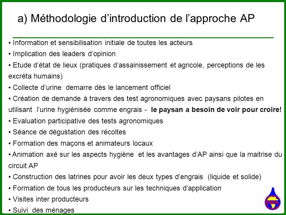 a) Méthodologie dintroduction de lapproche AP Information et sensibilisation initiale de toutes les acteurs Implication des leaders dopinion Etude dét