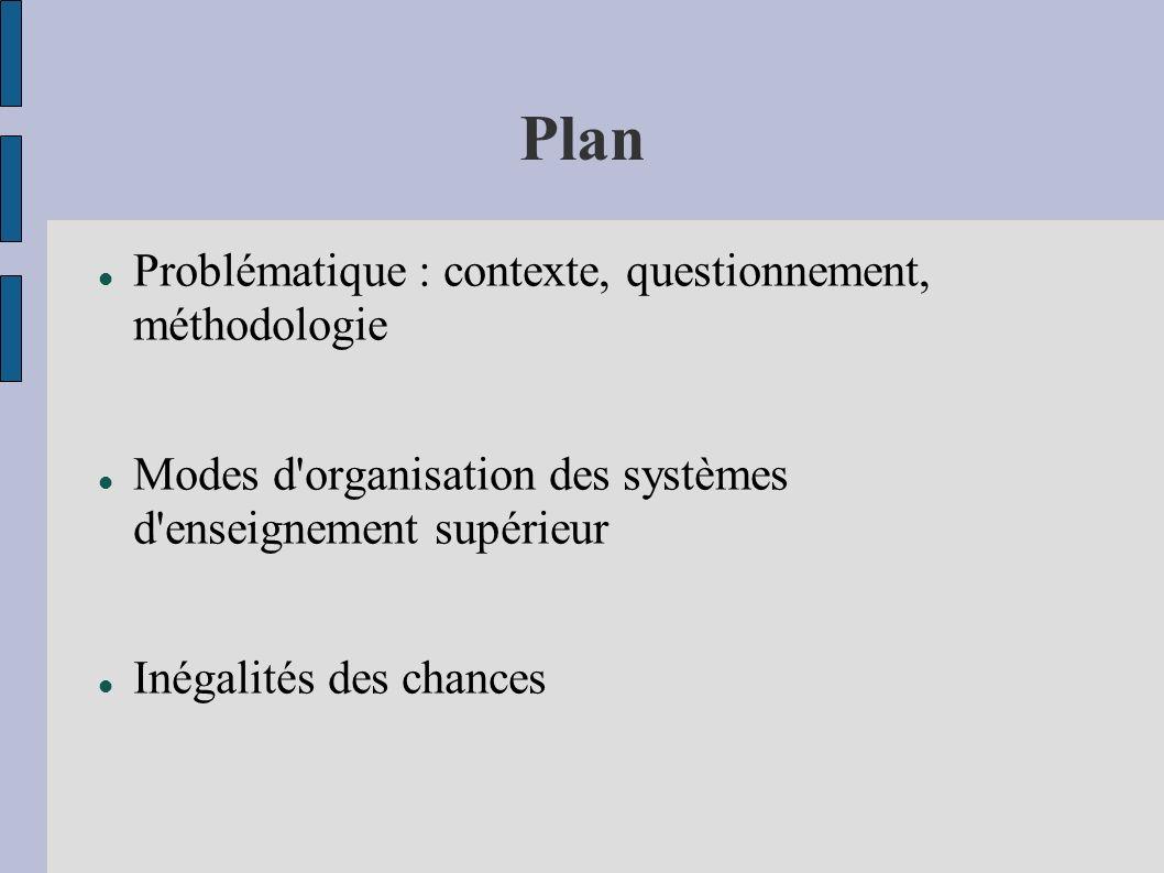 Contexte Des travaux classiques sur les inégalités dans le supérieur : Bourdieu, etc.