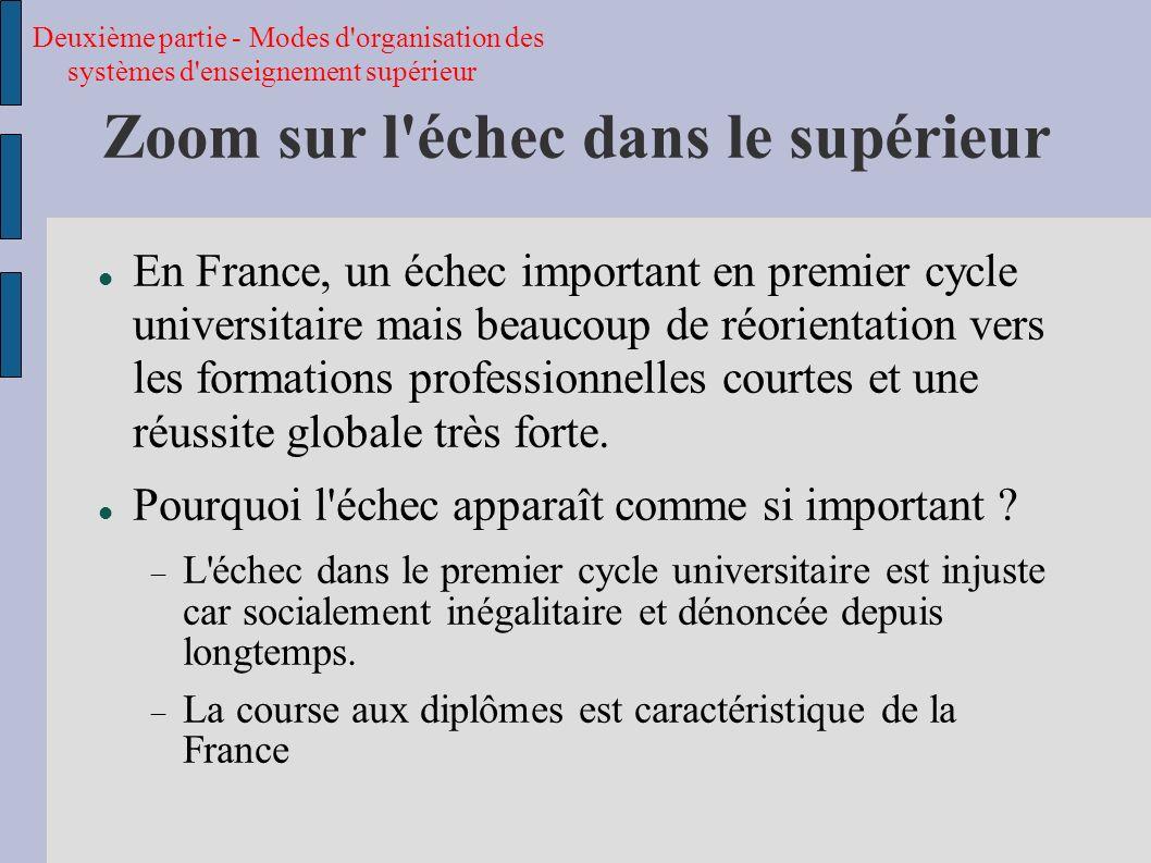 Niveau bac+4 Régression logistique : chances d obtention dun diplôme de niveau bac+4 en France Sources : France : FQP, 26-35 ans ; Etats-Unis : NELS significativité : ** p<0,01 * p<0,05 Troisième partie – Inégalités des chances