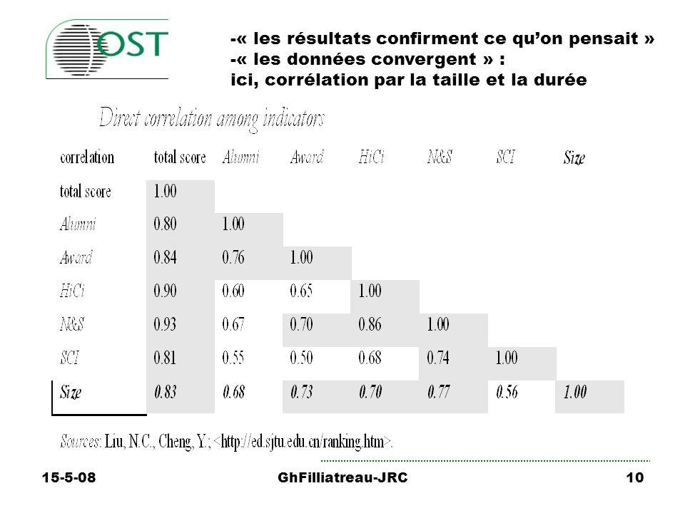 15-5-08GhFilliatreau-JRC10 -« les résultats confirment ce quon pensait » -« les données convergent » : ici, corrélation par la taille et la durée