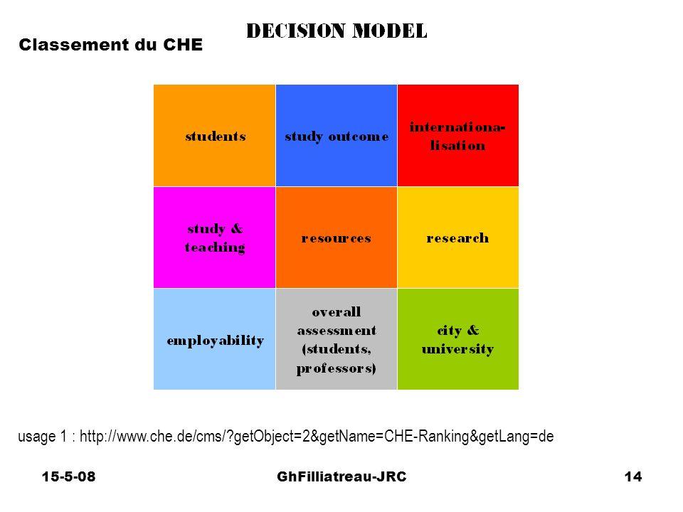 15-5-08GhFilliatreau-JRC14 usage 1 : http://www.che.de/cms/?getObject=2&getName=CHE-Ranking&getLang=de Classement du CHE