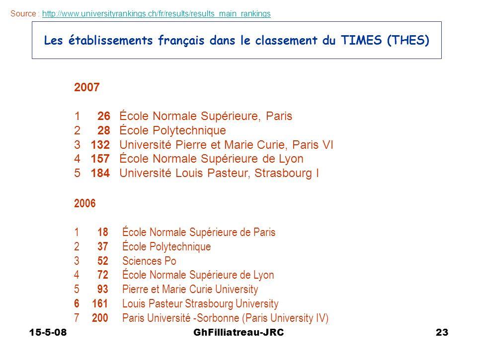 15-5-08GhFilliatreau-JRC23 Les établissements français dans le classement du TIMES (THES) 2007 1 26 École Normale Supérieure, Paris 2 28 École Polytec