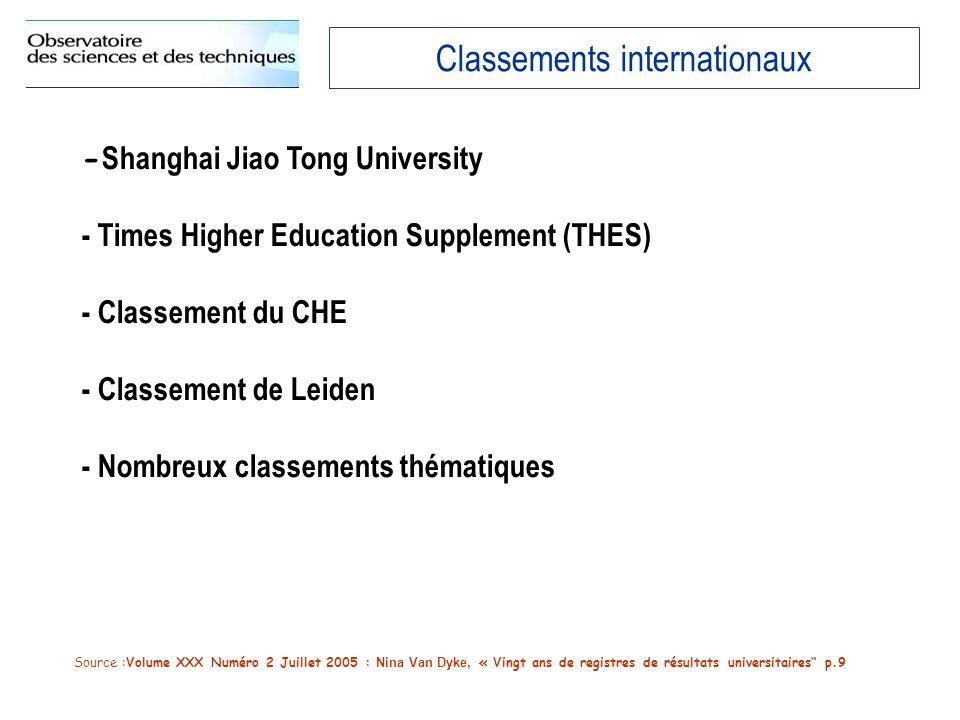 Classements internationaux - Shanghai Jiao Tong University - Times Higher Education Supplement (THES) - Classement du CHE - Classement de Leiden - Nombreux classements thématiques Source :Volume XXX Numéro 2 Juillet 2005 : Nina Van Dyke, « Vingt ans de registres de résultats universitaires p.9