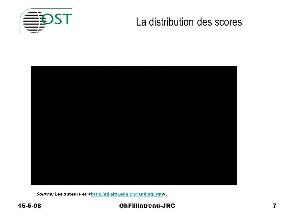 15-5-08GhFilliatreau-JRC7 Source: Les auteurs et.http://ed.sjtu.edu.cn/ranking.htm La distribution des scores