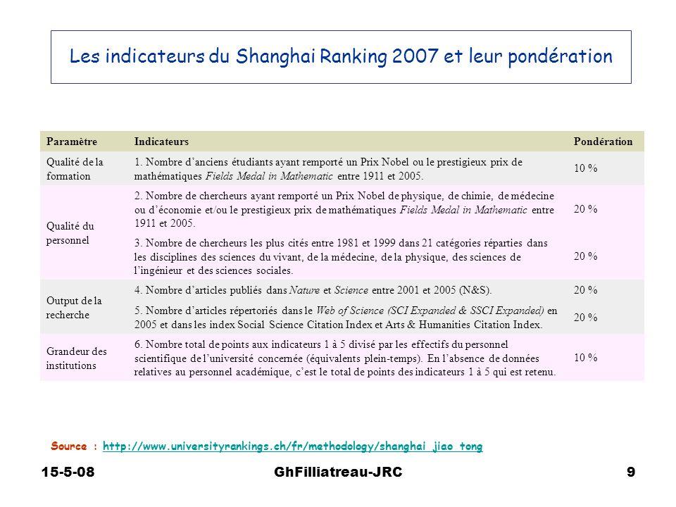 15-5-08GhFilliatreau-JRC9 ParamètreIndicateursPondération Qualité de la formation 1. Nombre danciens étudiants ayant remporté un Prix Nobel ou le pres