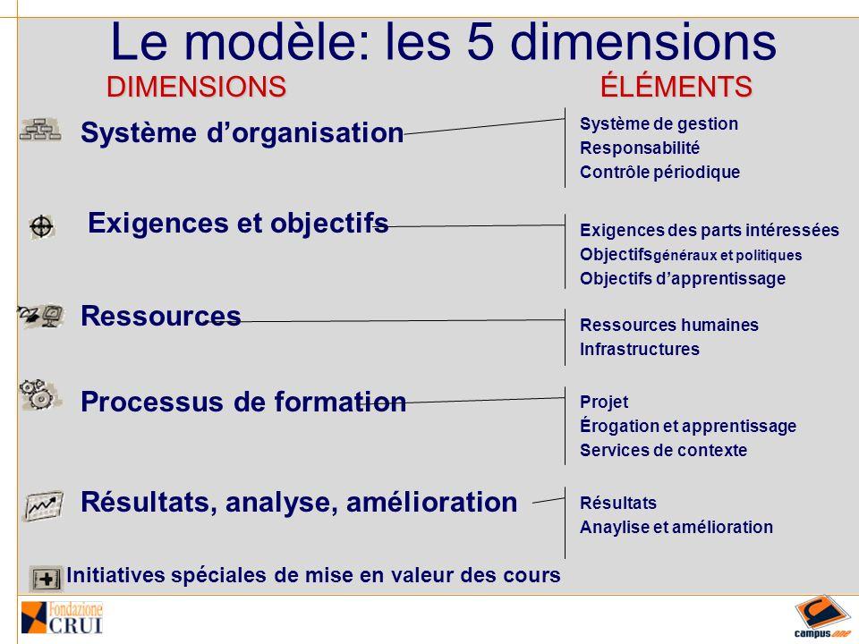 Système dorganisation Système de gestion Responsabilités Contrôle périodique