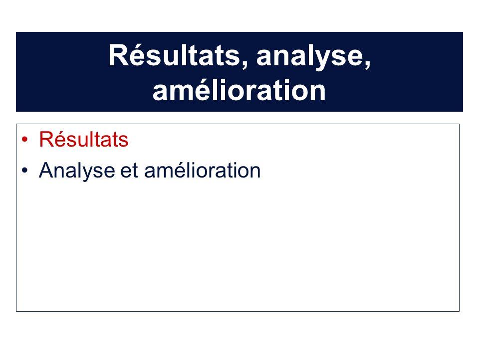Résultats, analyse, amélioration Résultats Analyse et amélioration