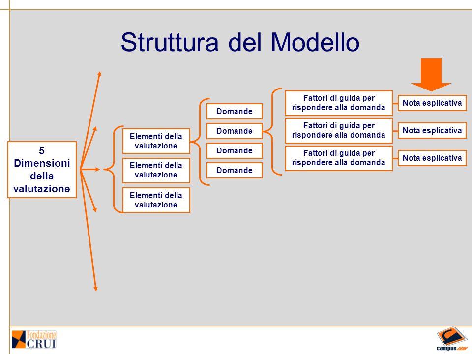 Struttura del Modello Elementi della valutazione Domande Fattori di guida per rispondere alla domanda Nota esplicativa 5 Dimensioni della valutazione