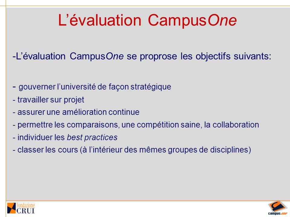 Lévaluation CampusOne -Lévaluation CampusOne se proprose les objectifs suivants: - gouverner luniversité de façon stratégique - travailler sur projet - assurer une amélioration continue - permettre les comparaisons, une compétition saine, la collaboration - individuer les best practices - classer les cours (à lintérieur des mêmes groupes de disciplines)