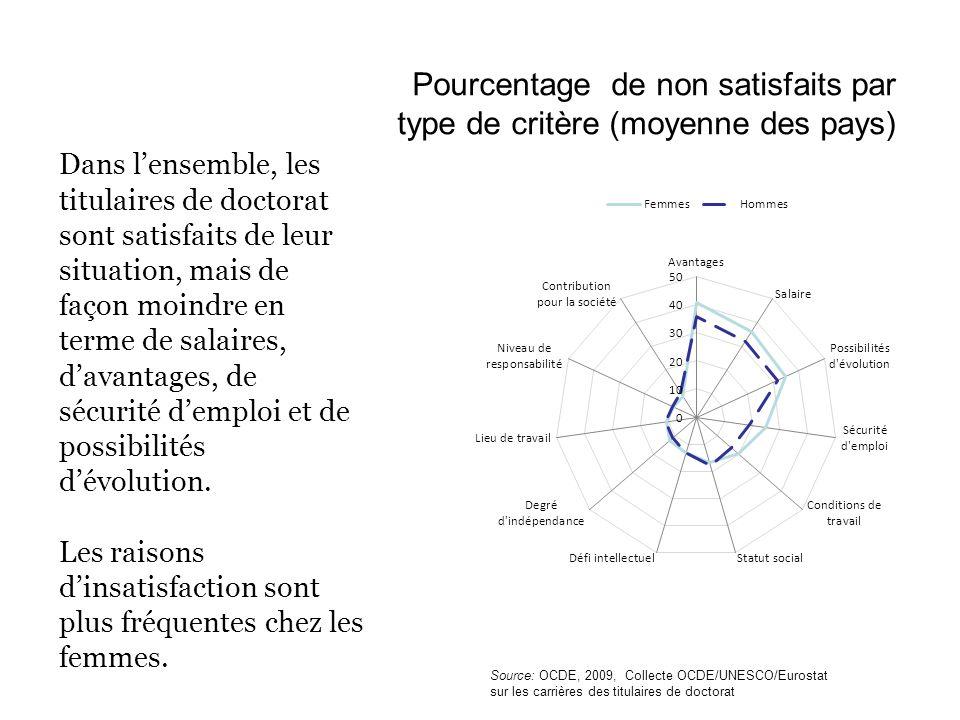 Pourcentage de non satisfaits par type de critère (moyenne des pays) Dans lensemble, les titulaires de doctorat sont satisfaits de leur situation, mai