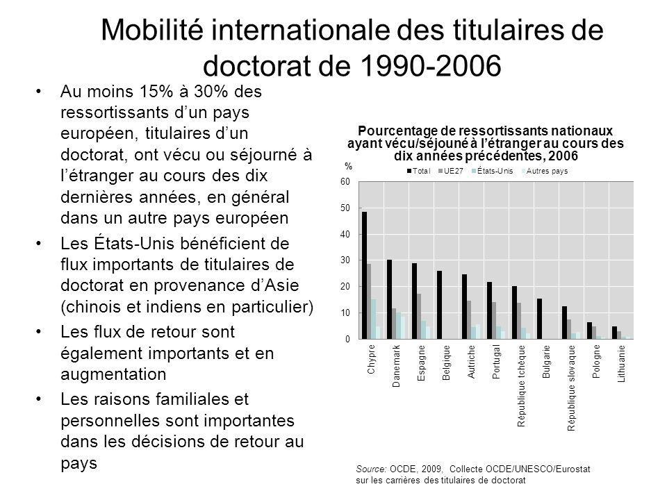Mobilité internationale des titulaires de doctorat de 1990-2006 Pourcentage de ressortissants nationaux ayant vécu/séjouné à létranger au cours des di