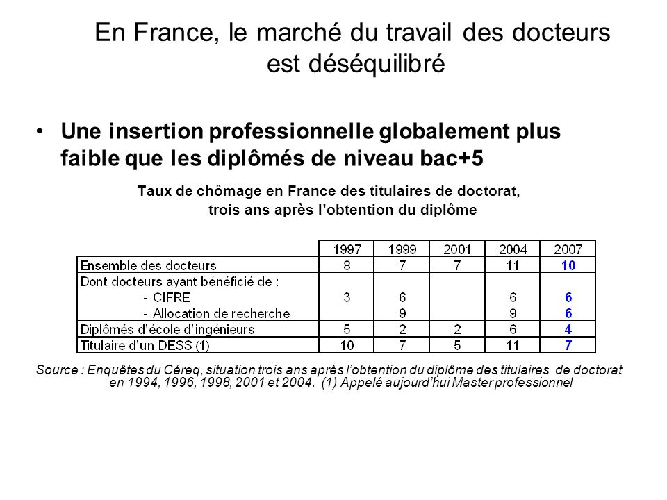 En France, le marché du travail des docteurs est déséquilibré Taux de chômage trois fois supérieur à celui des pays de lOCDE Taux de chômage en 2006 des titulaires de Doctorat par année d obtention du diplôme (en %)