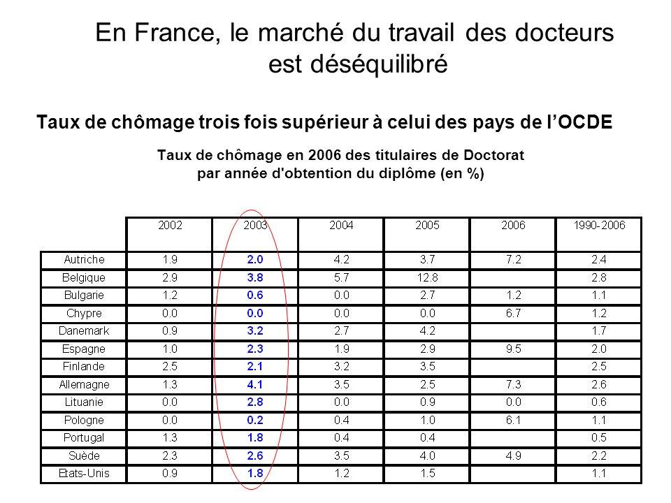 Le chômage des docteurs en France nest pas lié à une « surproduction » globale de diplômés par rapport aux autres pays de lOCDE OCDE : 200 000 diplômes délivrés en 2006 (+ 40 % quen 1998) La France (6 %) en 5 ème place (Japon, Royaume-Uni, Allemagne et USA) Taux de croissance annuel moyen du nombre de diplômes de doctorat délivrés (1998-2006)