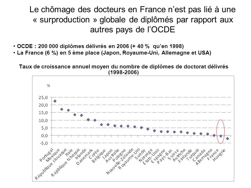 Le chômage des docteurs en France nest pas lié à une « surproduction » globale de diplômés par rapport aux autres pays de lOCDE Taux dobtention des doctorats en % de la classe dâge (correspondante) 2000 et 2006