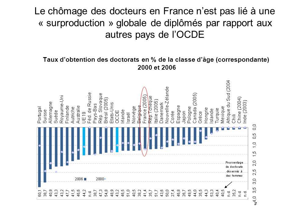 Le nombre demplois de chercheurs dans le secteur privé reste structurellement faible Moins recrutés sur la fonction recherche dans le secteur privé (moins dun docteur sur deux) Même pour la fonction recherche, les entreprises privilégient les profils dingénieurs Comparée aux autres pays de lOCDE, la faible insertion en entreprise (fonction recherche) en France est due en partie à un sous-investissement en R & D privée