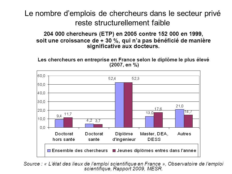 Le nombre demplois de chercheurs dans le secteur privé reste structurellement faible Les débouchés des titulaires de doctorat en France, selon le secteur et le type dactivité exercée (en %) Secteur public Secteur privé Source : Enquêtes « génération » Céreq, emploi trois ans après lobtention du diplôme