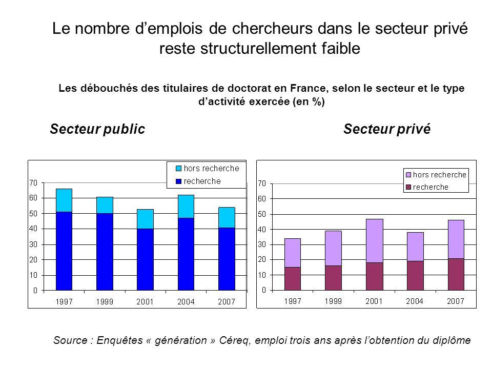 Le nombre demplois de chercheurs dans le secteur privé reste structurellement faible Les débouchés des titulaires de doctorat en France, selon le sect