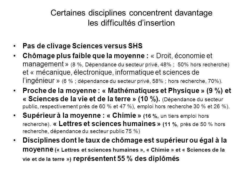 Certaines disciplines concentrent davantage les difficultés dinsertion Pas de clivage Sciences versus SHS Chômage plus faible que la moyenne : « Droit