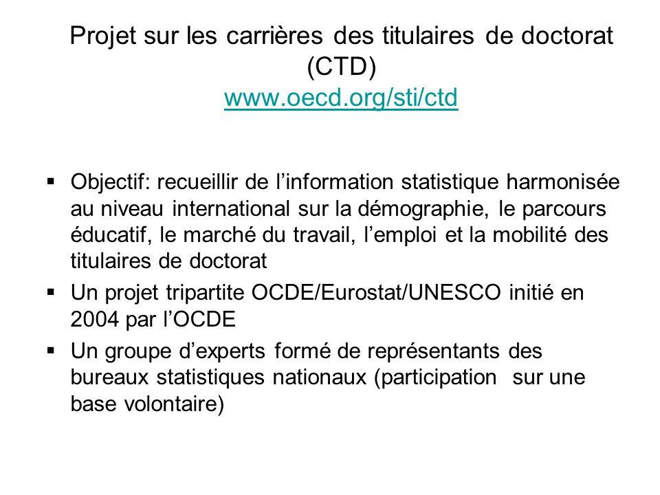 Careers of Doctorate Holders (CDH) project www.oecd.org/sti/cdh www.oecd.org/sti/cdh Directives techniques: méthodologie, questionnaire denquête et tableaux de sortie pour recueillir linformation au niveau international : document de travail de lOCDE DSTI/DOC(2010)1 Une collecte de données pilote en 2005 (7 pays) document de travail de lOCDE DSTI/DOC(2007)2 Une collecte de données de grande échelle en 2007 et un premier ensemble de données pour 25 pays document de travail de lOCDE DSTI/DOC(2010)4 des tableaux dindicateurs en ligne