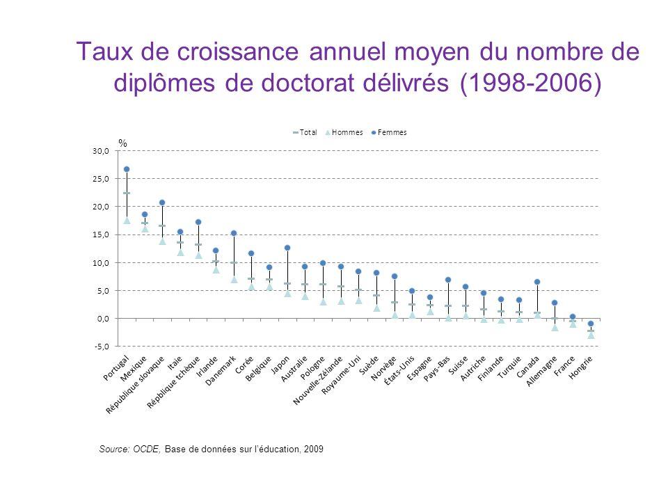 Principales caractéristiques de la population doctorale de 1990-2006 Les effectifs les plus nombreux se trouvent aux États-Unis et en Allemagne 1% à 3% de lensemble de la population diplômée au niveau supérieur pour la plupart des pays (4.6% en Suisse) Distribution des titulaires de doctorats de 1990-2006 par discipline, 2006 Source: OCDE, 2009, Collecte OCDE/UNESCO/Eurostat sur les carrières des titulaires de doctorat