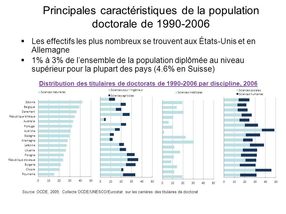 Le marché du travail de la population doctorale de 1990-2006 Les taux demploi des titulaires de doctorat sont supérieurs à ceux des autres diplômés et de lensemble de la population Taux demploi des titulaires de doctorat de 1990-2006 en 2006 Les taux de chômage se situent entre 2% et 4%, mais sont relativement plus élevés dans certaines disciplines, en particulier les sciences humaines, mais parfois aussi les sciences et les sciences pour lingénieur Source: OCDE, 2009, Collecte OCDE/UNESCO/Eurostat sur les carrières des titulaires de doctorat