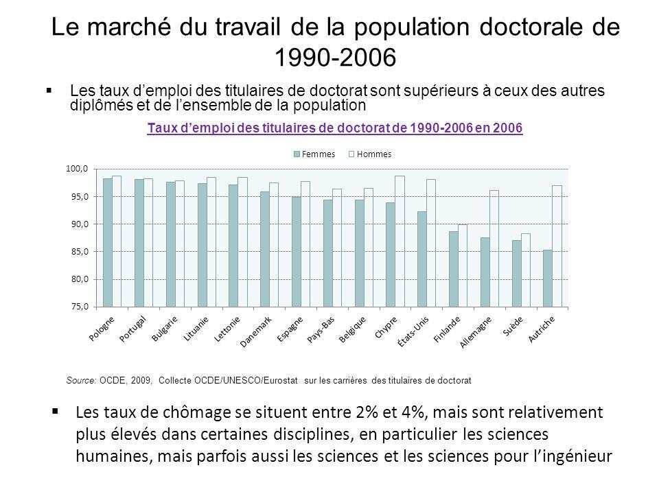Le marché du travail de la population doctorale de 1990-2006 Les taux demploi des titulaires de doctorat sont supérieurs à ceux des autres diplômés et