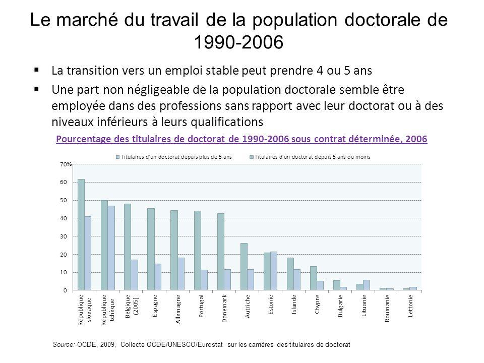 Caractéristiques demploi des titulaires de doctorat de 1990-2006 Suivant les pays, 50% à 80% des titulaires de doctorat travaillent en tant que chercheurs Distribution des titulaires de doctorat de 1990-2006 par secteur demploi, 2006 Source: OCDE, 2009, Collecte OCDE/UNESCO/Eurostat sur les carrières des titulaires de doctorat