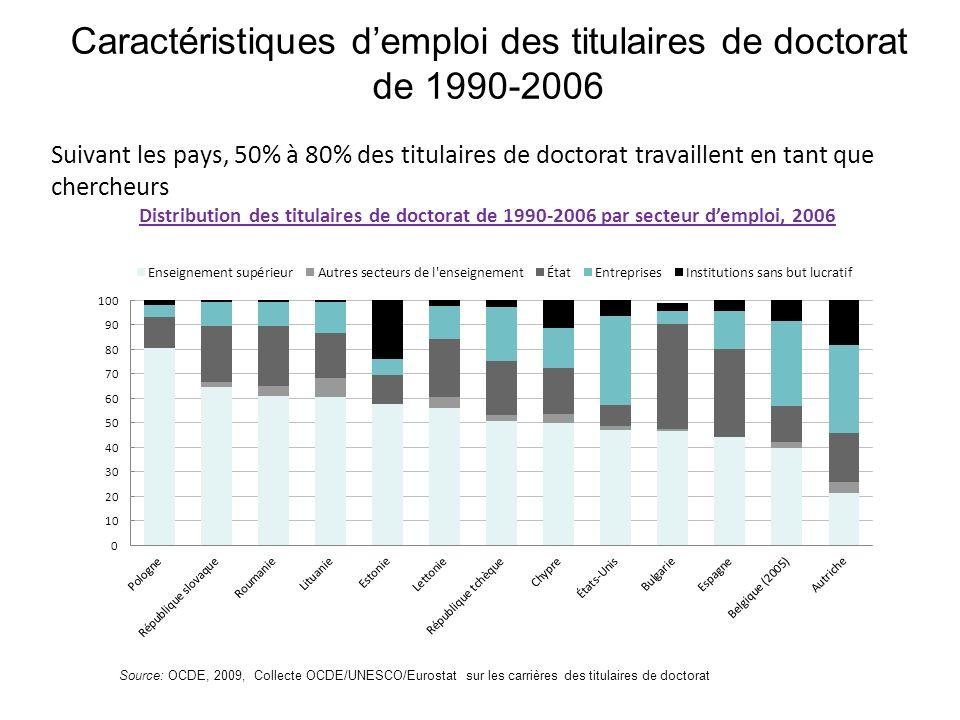 Caractéristiques demploi des titulaires de doctorat de 1990-2006 Suivant les pays, 50% à 80% des titulaires de doctorat travaillent en tant que cherch