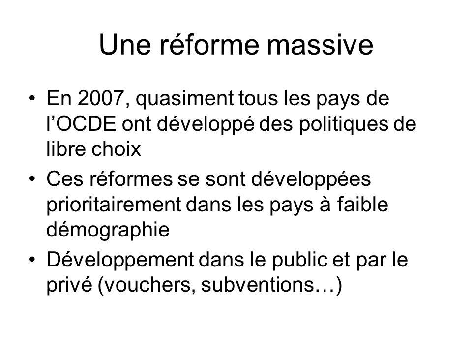 Une réforme massive En 2007, quasiment tous les pays de lOCDE ont développé des politiques de libre choix Ces réformes se sont développées prioritairement dans les pays à faible démographie Développement dans le public et par le privé (vouchers, subventions…)