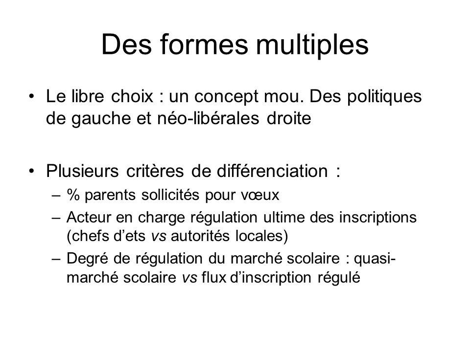 Des formes multiples Le libre choix : un concept mou.