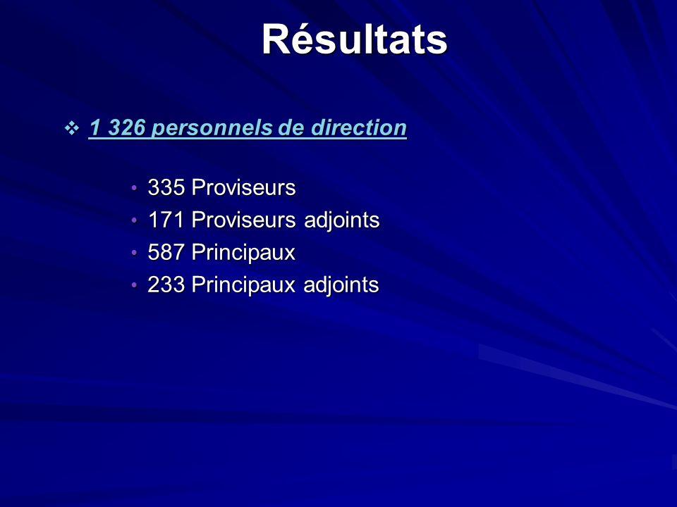 Résultats 1 326 personnels de direction 1 326 personnels de direction 335 Proviseurs 335 Proviseurs 171 Proviseurs adjoints 171 Proviseurs adjoints 58