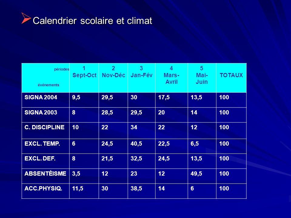 Calendrier scolaire et climat Calendrier scolaire et climat 1 Sept-Oct 2 Nov-Déc 3 Jan-Fév 4 Mars- Avril 5 Mai- Juin TOTAUX SIGNA 20049,529,53017,513,