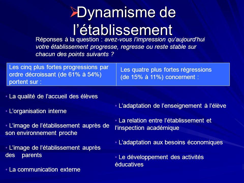 Dynamisme de létablissement Dynamisme de létablissement Réponses à la question : avez-vous limpression quaujourdhui votre établissement progresse, reg
