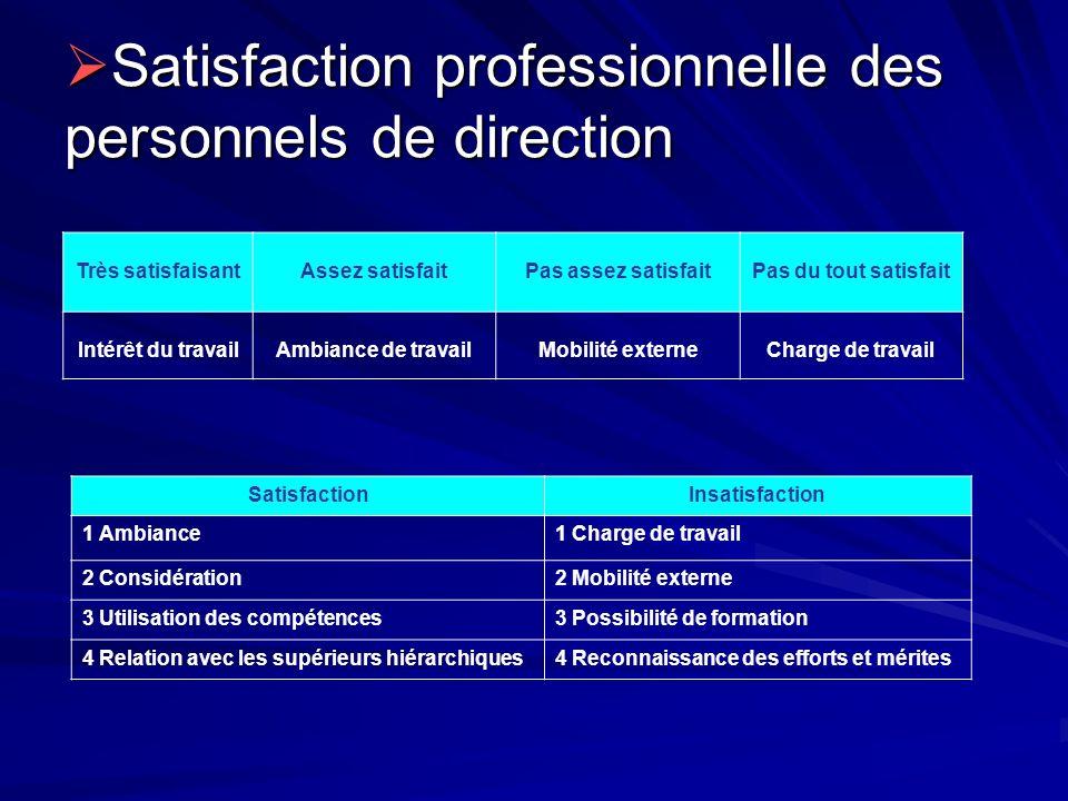 Satisfaction professionnelle des personnels de direction Satisfaction professionnelle des personnels de direction Très satisfaisantAssez satisfaitPas