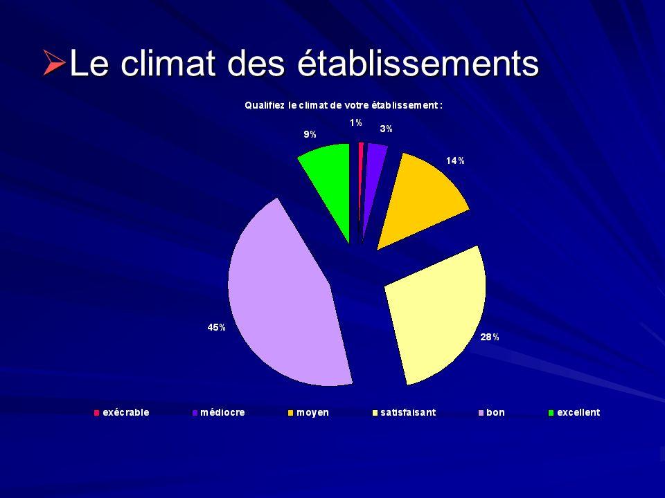 Le climat des établissements Le climat des établissements