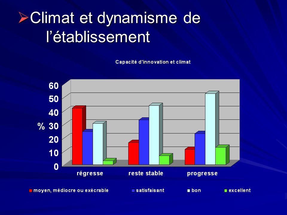 Climat et dynamisme de létablissement Climat et dynamisme de létablissement