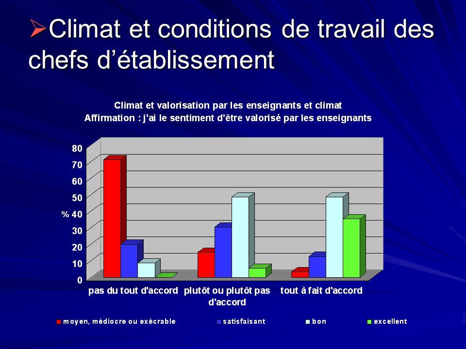 Climat et conditions de travail des chefs détablissement Climat et conditions de travail des chefs détablissement
