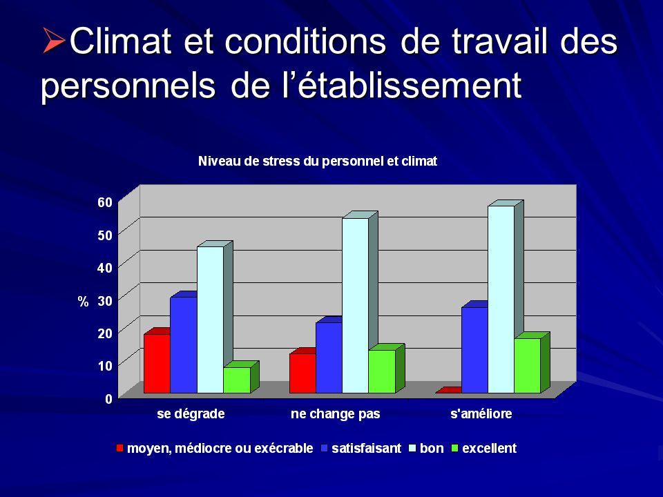 Climat et conditions de travail des personnels de létablissement Climat et conditions de travail des personnels de létablissement