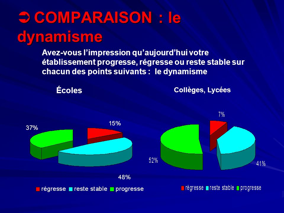 COMPARAISON : le dynamisme COMPARAISON : le dynamisme Écoles Collèges, Lycées Avez-vous limpression quaujourdhui votre établissement progresse, régres
